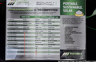 This comparison chart shows the benefits of the Solar Sentinel against your typical gas generator.