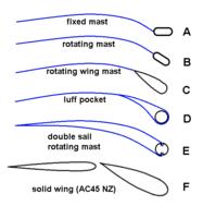 Name: mast-sail options cross section 00.png Views: 9 Size: 18.4 KB Description: