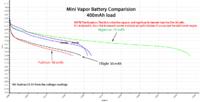 Name: MiniVapor-Battery-Comparisonv2.png Views: 112 Size: 23.7 KB Description: