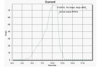 Name: 4120 18, 15x10 small jpg.JPG Views: 153 Size: 37.6 KB Description: 77.6amps (peak), 1504watts (peak), 24.6v-voltage drop to 19.2v