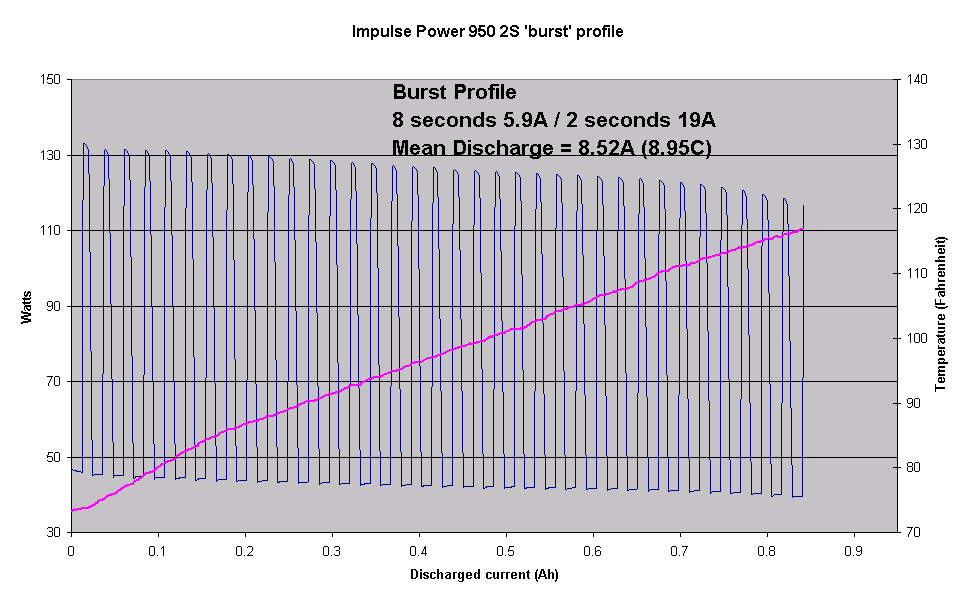 Name: IMP950_burstP.png Views: 728 Size: 11.6 KB Description: Impulse (Saehan ProLite V2)