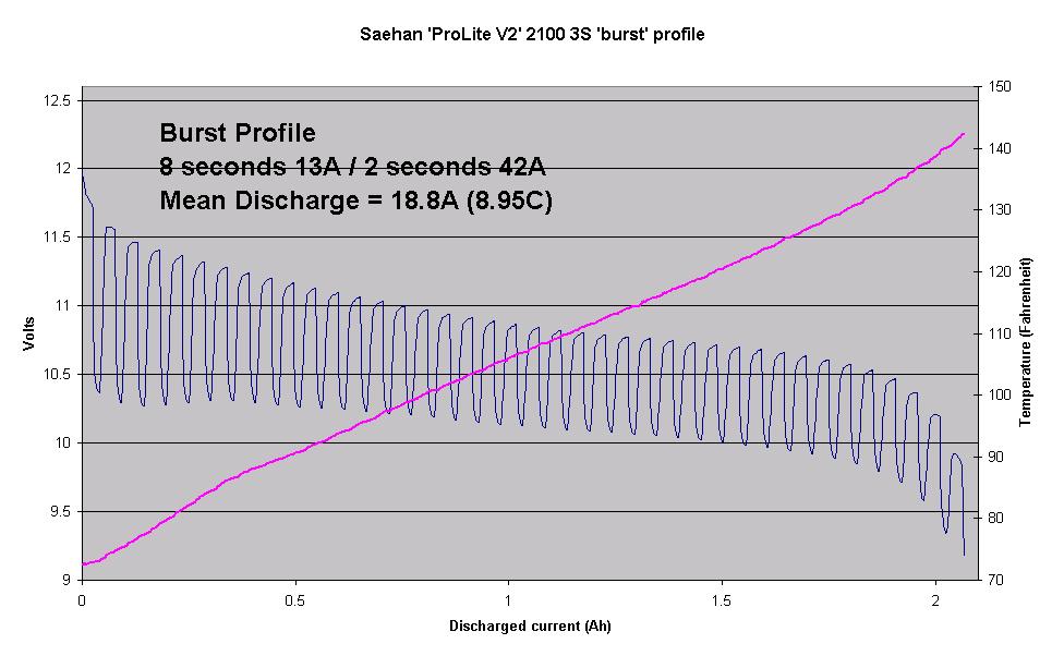 Name: SPLV22100_burstV.png Views: 636 Size: 12.8 KB Description: Burst Voltage