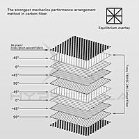 Name: Carbon fiber arrangement method.jpg Views: 7 Size: 319.5 KB Description: