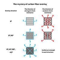 Name: Carbon fiber shock resistance.jpg Views: 7 Size: 236.7 KB Description: