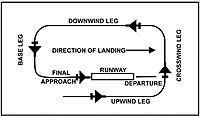 Name: landing pattern.jpg Views: 12 Size: 106.3 KB Description: