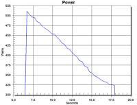 Name: watt.jpg Views: 123 Size: 29.9 KB Description: Power with FP EVO-25C 1200 mAh: 510-325Watt in 12 seconds