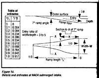 Name: NACA Submerged Intake.jpg Views: 589 Size: 138.6 KB Description: NACA Submerged Intake data. Print out a copy, reduce/enlarge to make a template!