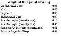 Name: CoveringWts100sqin.jpg