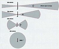 Name: antennas-range-patterns.jpg Views: 176 Size: 61.9 KB Description: