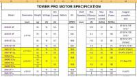 Name: Tower Pro motor specifications.JPG Views: 1008 Size: 89.4 KB Description: